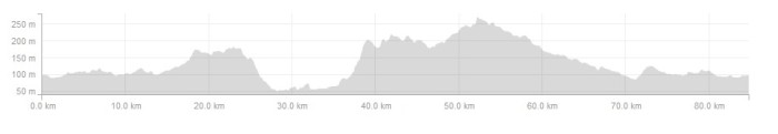 Ride Profile