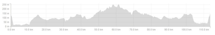 Ride Profile 1 Aug