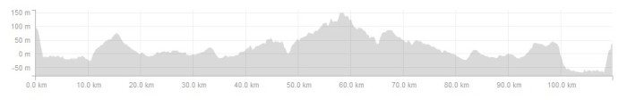 ride profile 22 aug