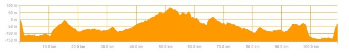 ride profile 26 sept