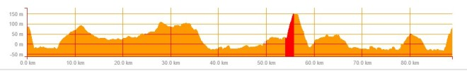 Ride Profile (Hill Climb highlighted)