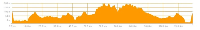 ride profile 15 November