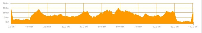 Ride Profile 22 november