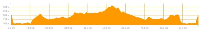 ride profile 28 Nov