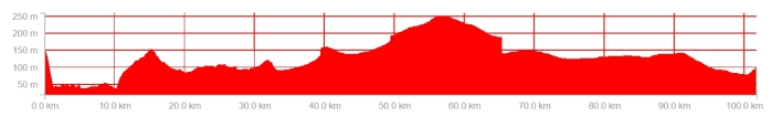 ride profile 2 april
