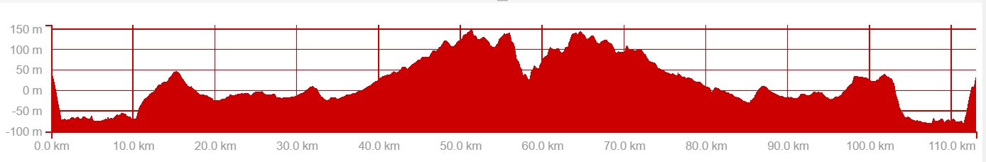 ride profile 23 april