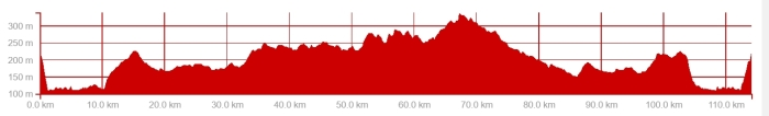 Ride profile 21 May