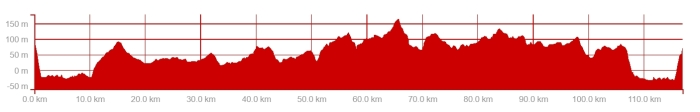 ride profile 4 june