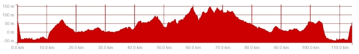 Ride Profile 23 july