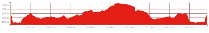 ride profile 20 august
