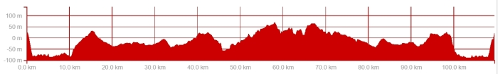 Ride Profile 6 August