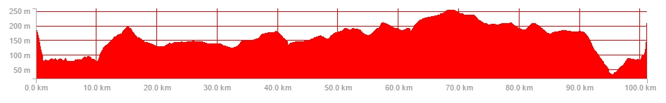 ride-profile-18th-oct