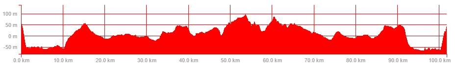 ride-profile-22nd-oct
