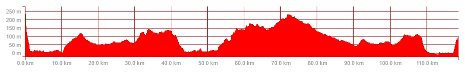 ride-profile-19-nov