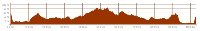 ride profile 11 March